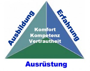 Das GUE Dreieck